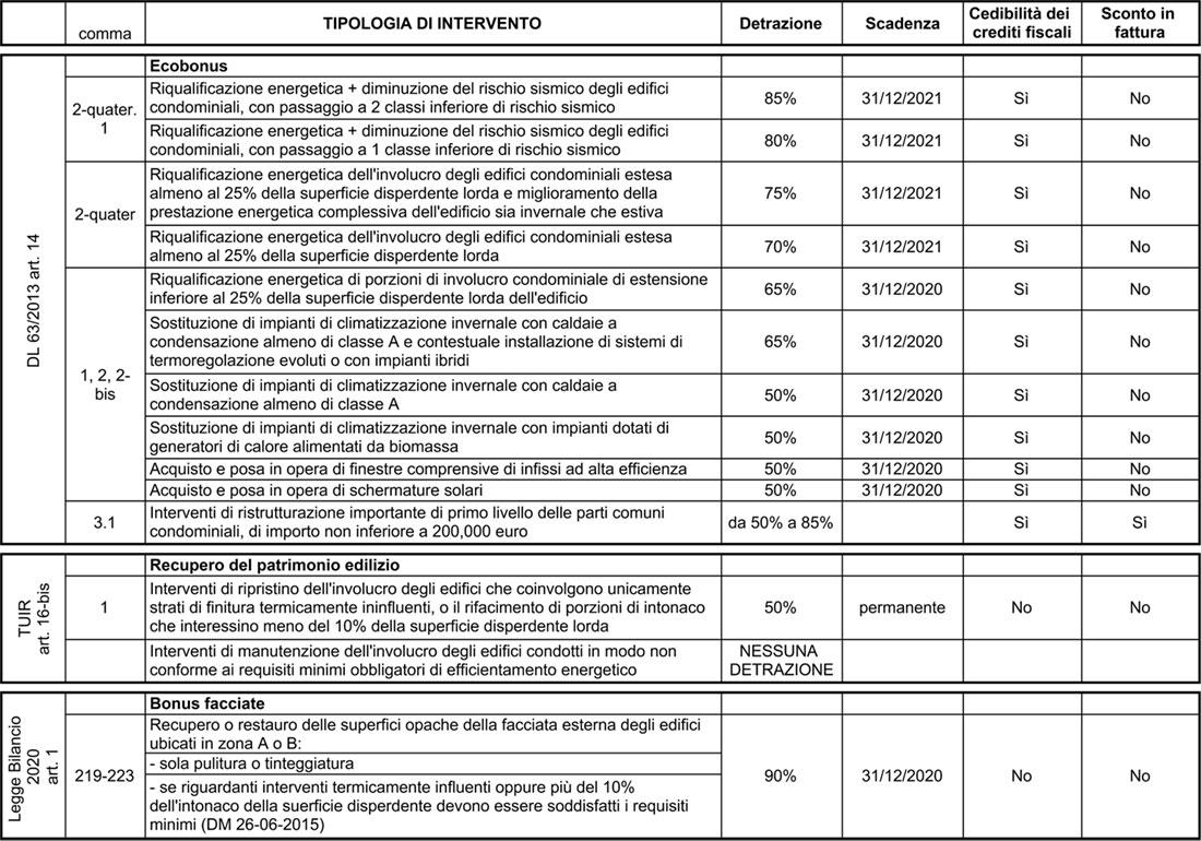 legged i bilancio 2020: incentivi per la riqualificazione edilizia